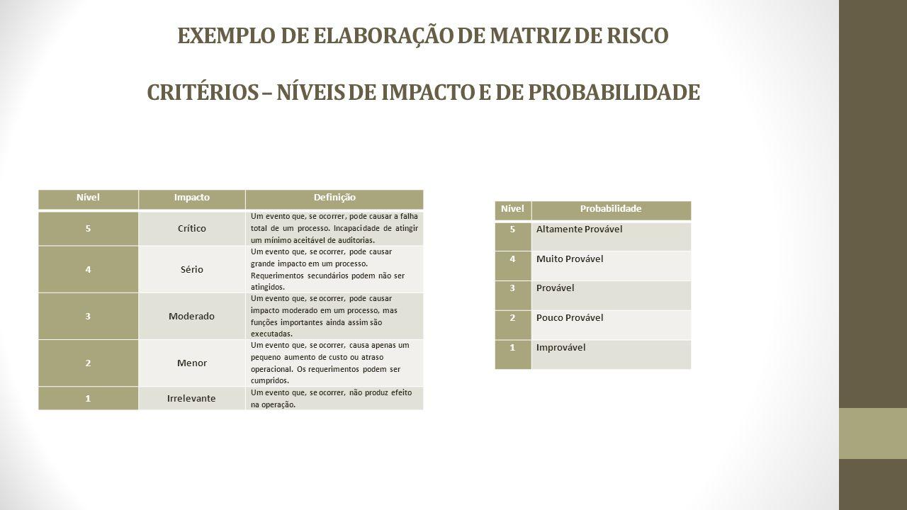 EXEMPLO DE ELABORAÇÃO DE MATRIZ DE RISCO CRITÉRIOS – NÍVEIS DE IMPACTO E DE PROBABILIDADE