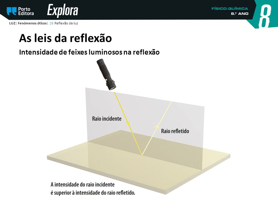 As leis da reflexão Intensidade de feixes luminosos na reflexão
