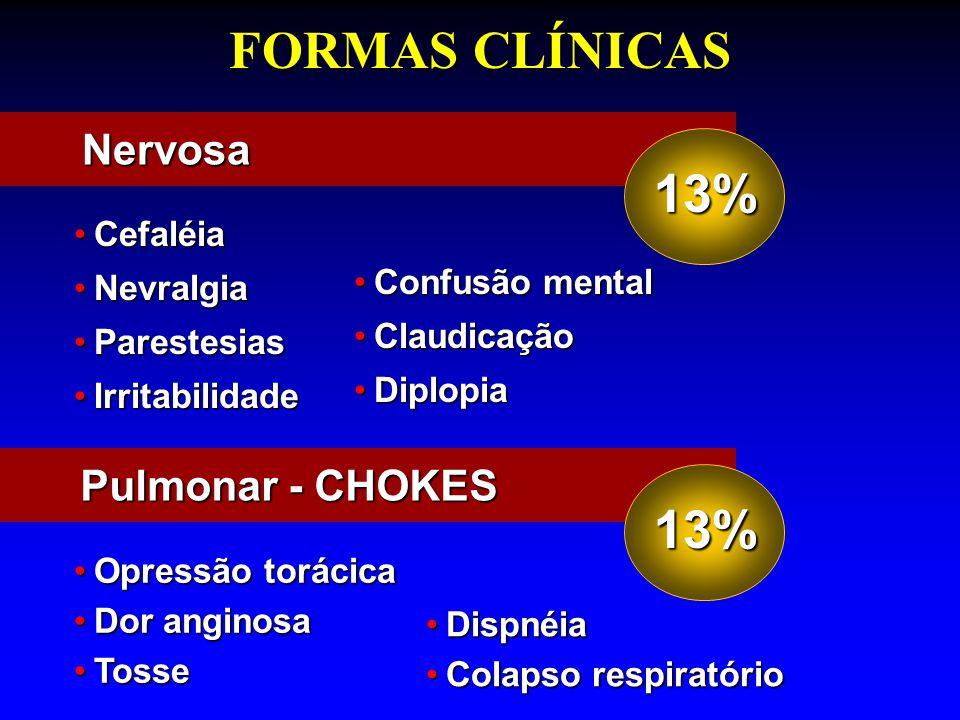 FORMAS CLÍNICAS 13% 13% Nervosa Pulmonar - CHOKES Cefaléia Nevralgia