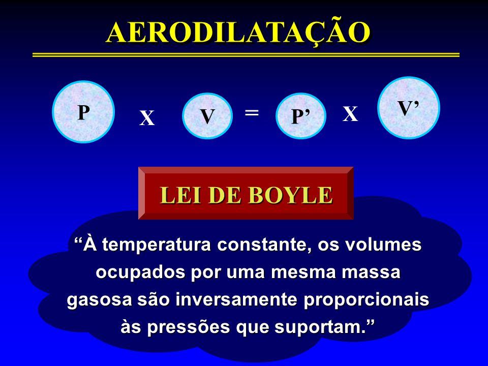 AERODILATAÇÃO = LEI DE BOYLE P V P' V' X