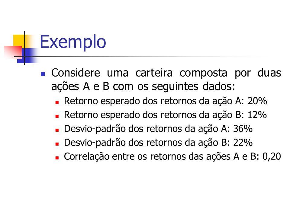 Exemplo Considere uma carteira composta por duas ações A e B com os seguintes dados: Retorno esperado dos retornos da ação A: 20%