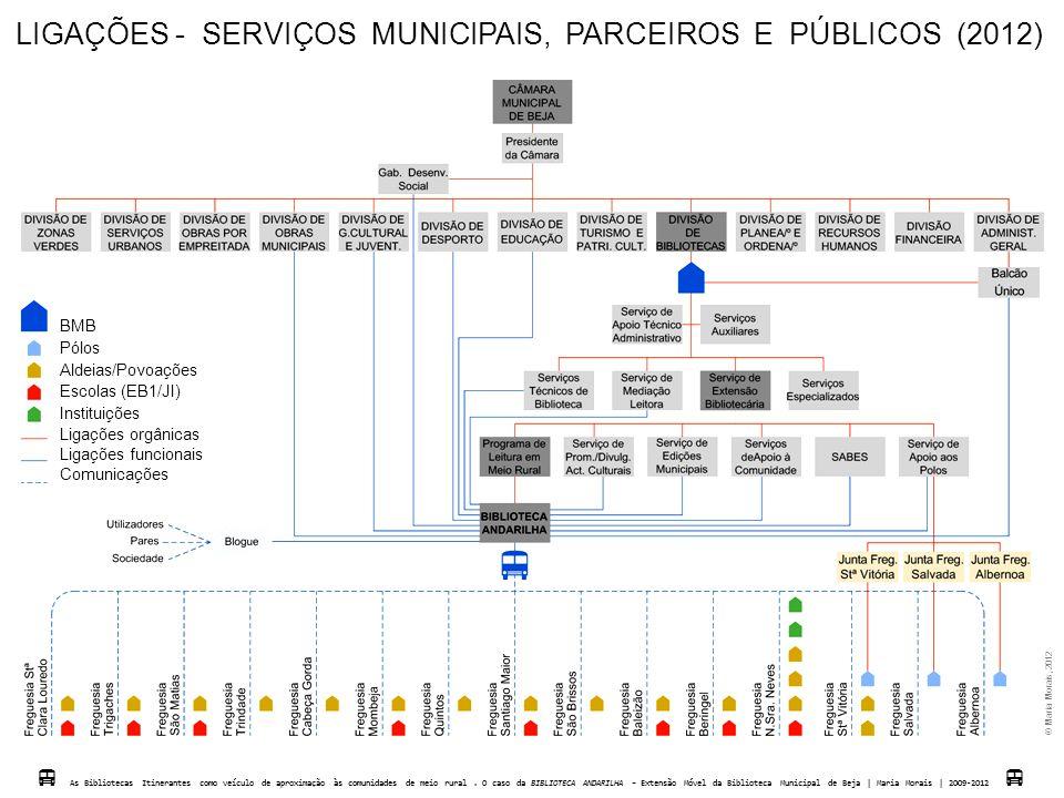 LIGAÇÕES - SERVIÇOS MUNICIPAIS, PARCEIROS E PÚBLICOS (2012)