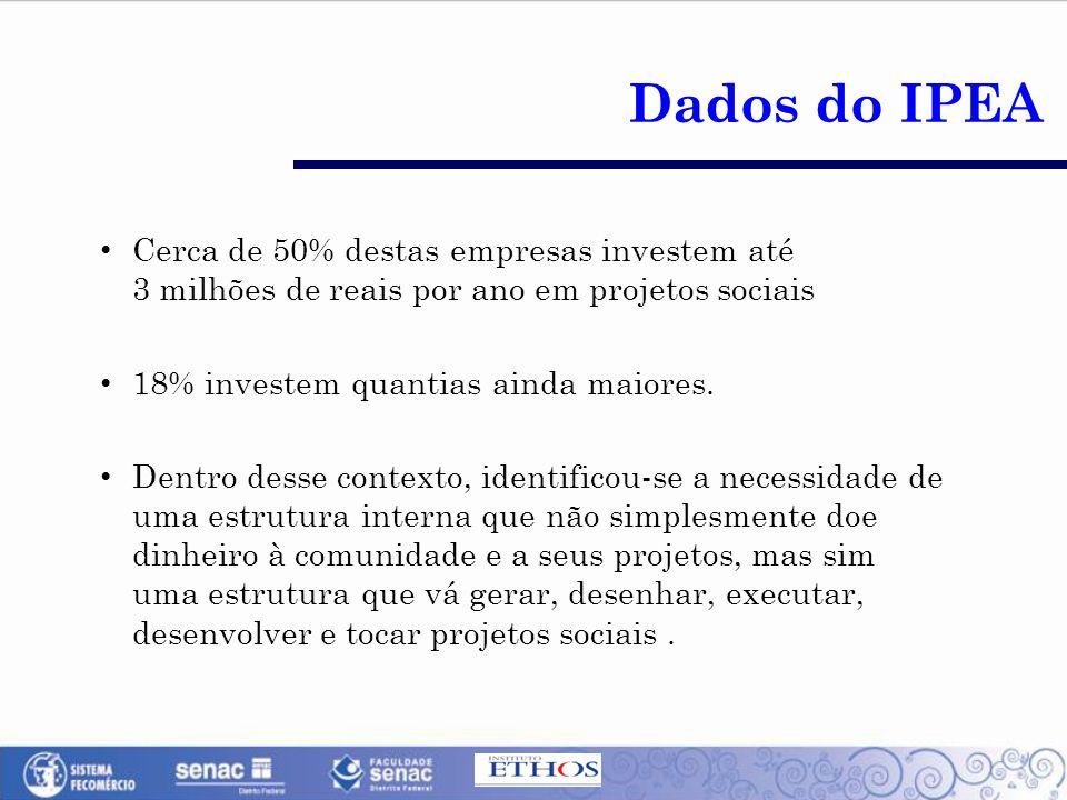 Dados do IPEA Cerca de 50% destas empresas investem até 3 milhões de reais por ano em projetos sociais.