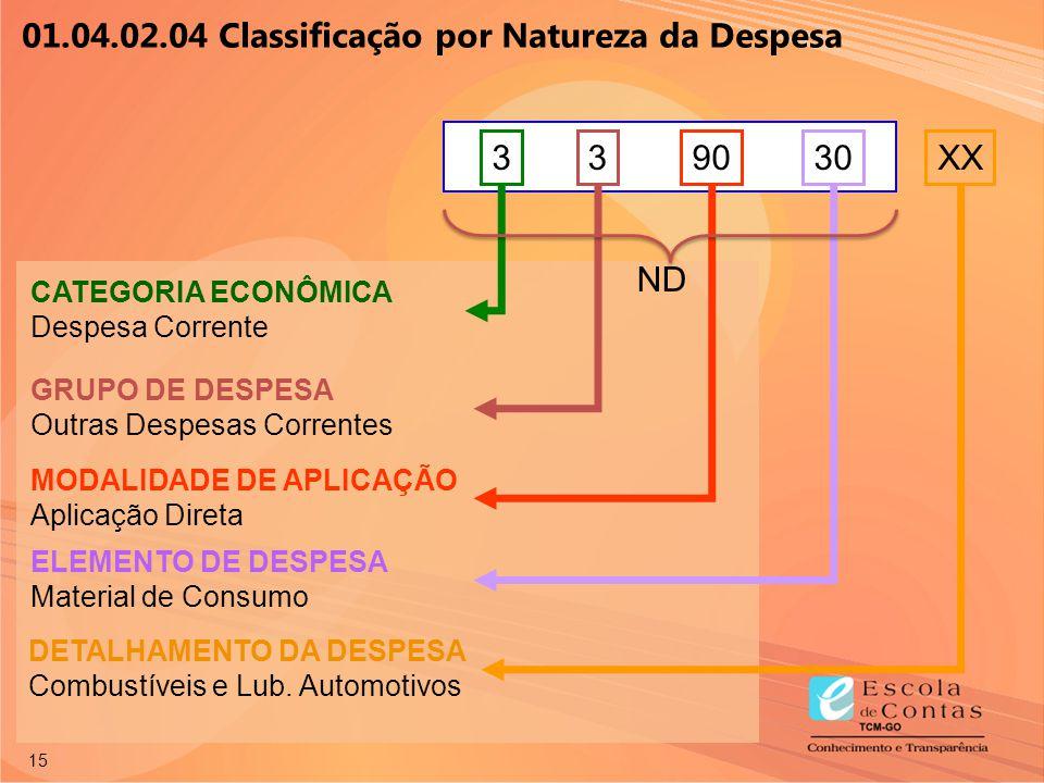 01.04.02.04 Classificação por Natureza da Despesa