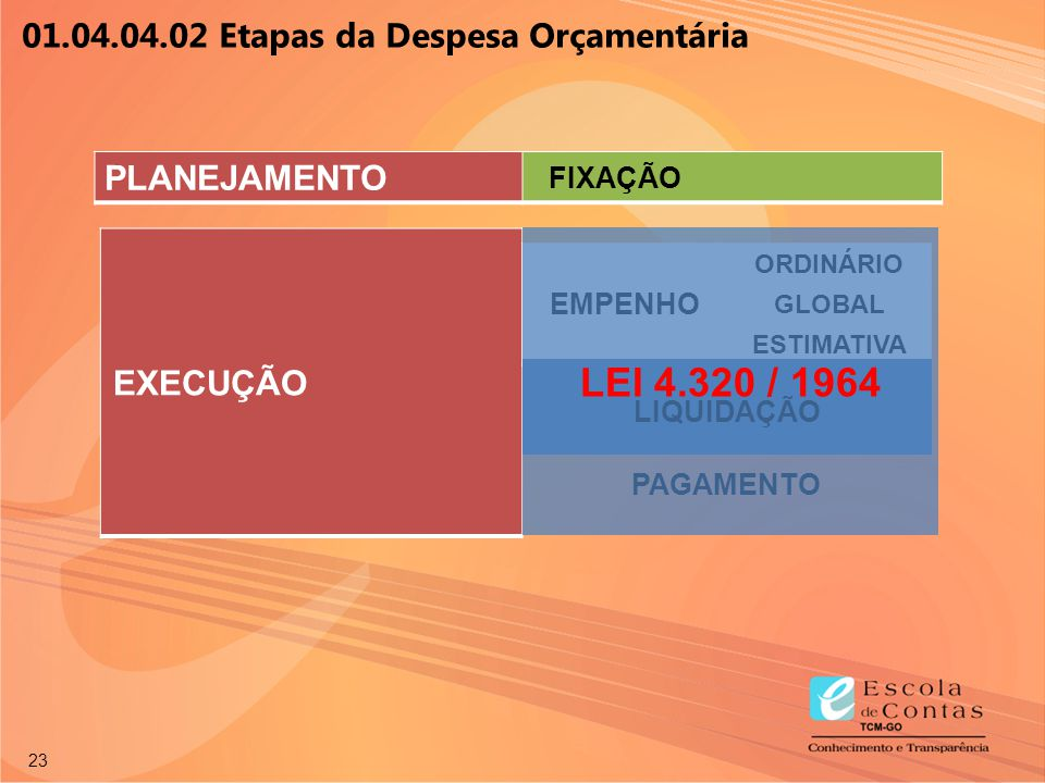 LEI 4.320 / 1964 01.04.04.02 Etapas da Despesa Orçamentária