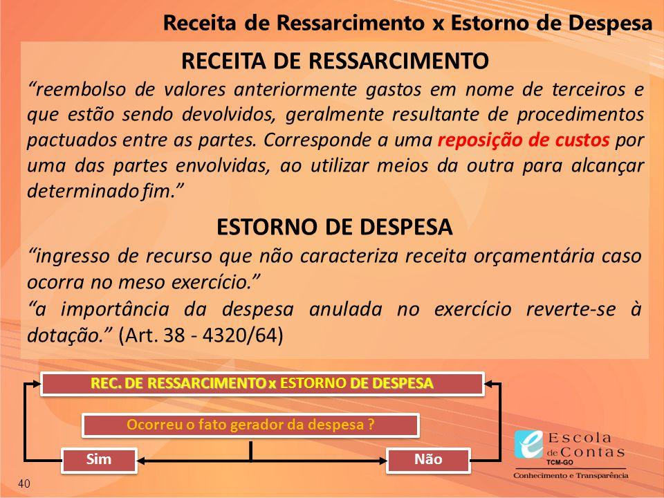 RECEITA DE RESSARCIMENTO ESTORNO DE DESPESA