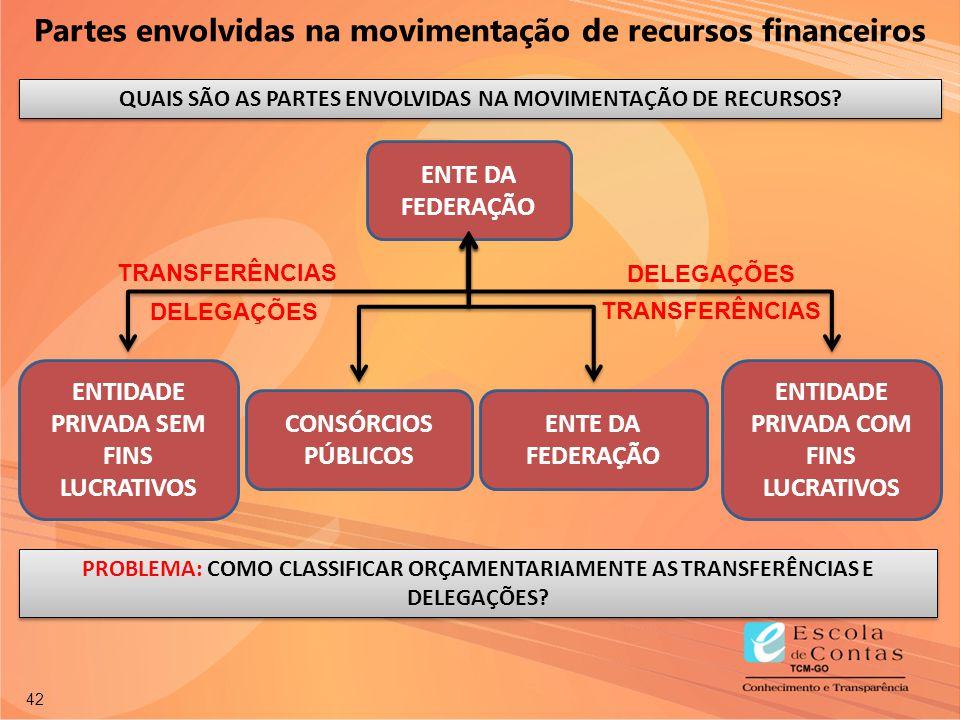 Partes envolvidas na movimentação de recursos financeiros