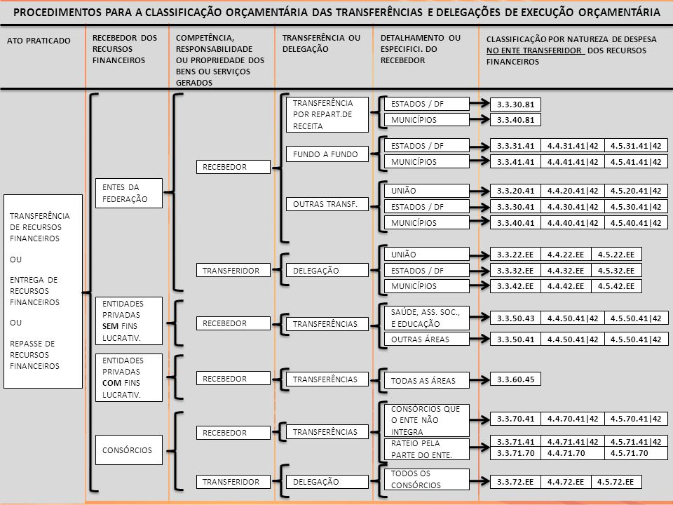 PROCEDIMENTOS PARA A CLASSIFICAÇÃO ORÇAMENTÁRIA DAS TRANSFERÊNCIAS E DELEGAÇÕES DE EXECUÇÃO ORÇAMENTÁRIA