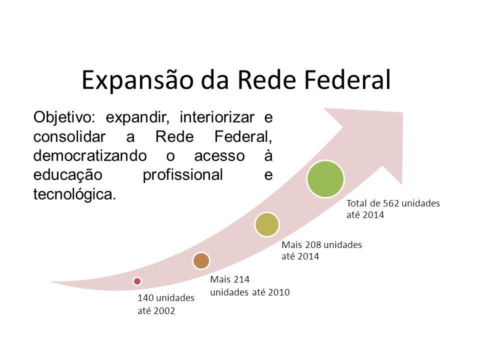 Expansão da Rede Federal