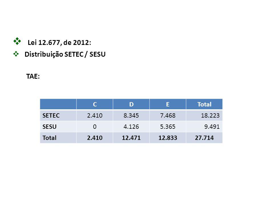 Lei 12.677, de 2012: Distribuição SETEC / SESU TAE: C D E Total SETEC