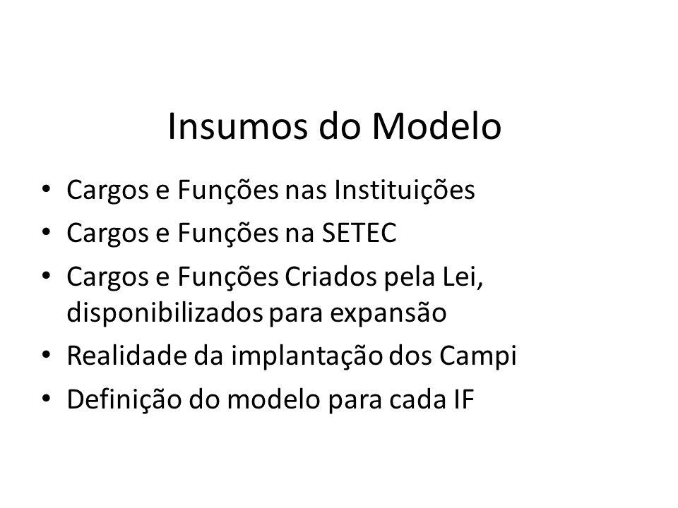 Insumos do Modelo Cargos e Funções nas Instituições
