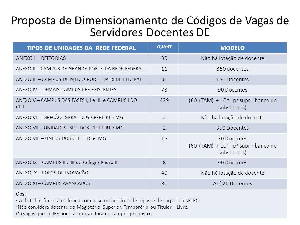 TIPOS DE UNIDADES DA REDE FEDERAL