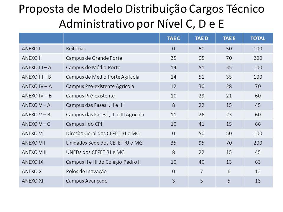 Proposta de Modelo Distribuição Cargos Técnico Administrativo por Nível C, D e E