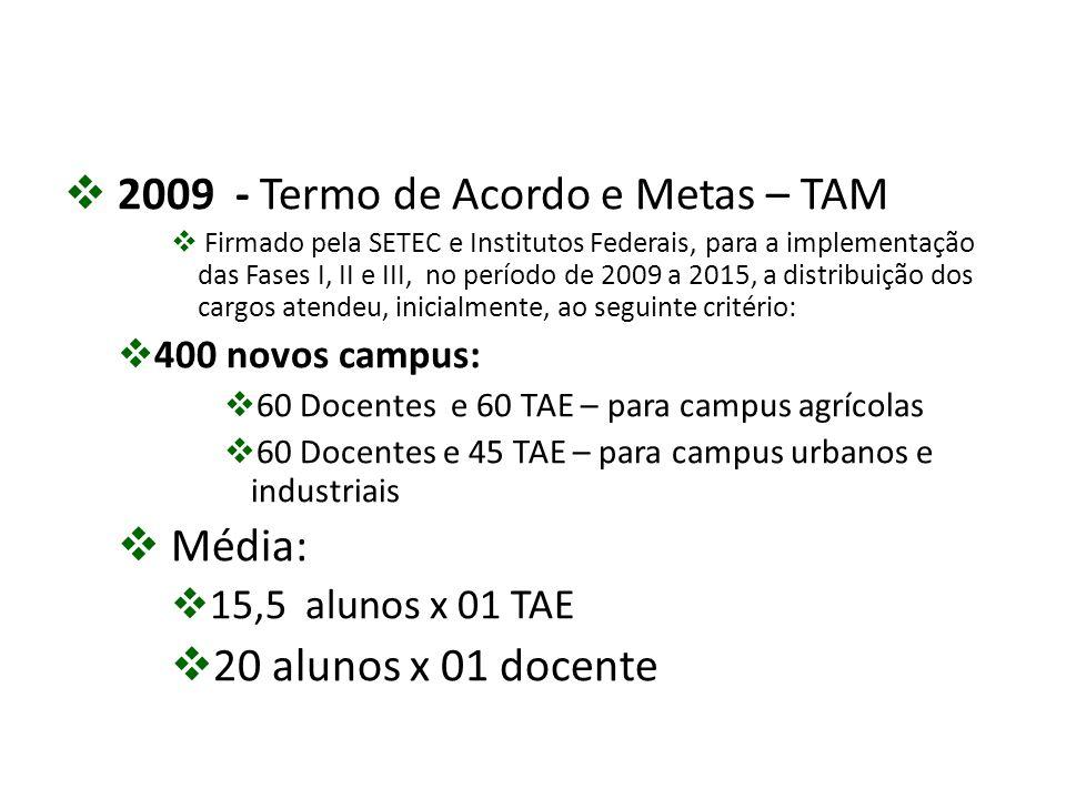 2009 - Termo de Acordo e Metas – TAM