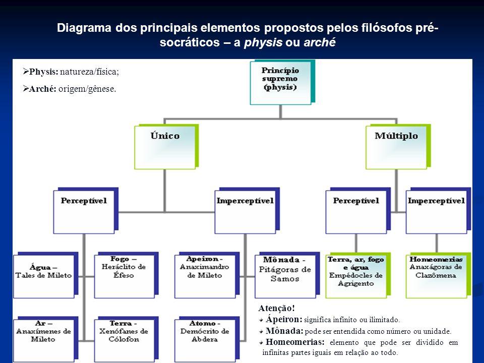 Diagrama dos principais elementos propostos pelos filósofos pré-socráticos – a physis ou arché