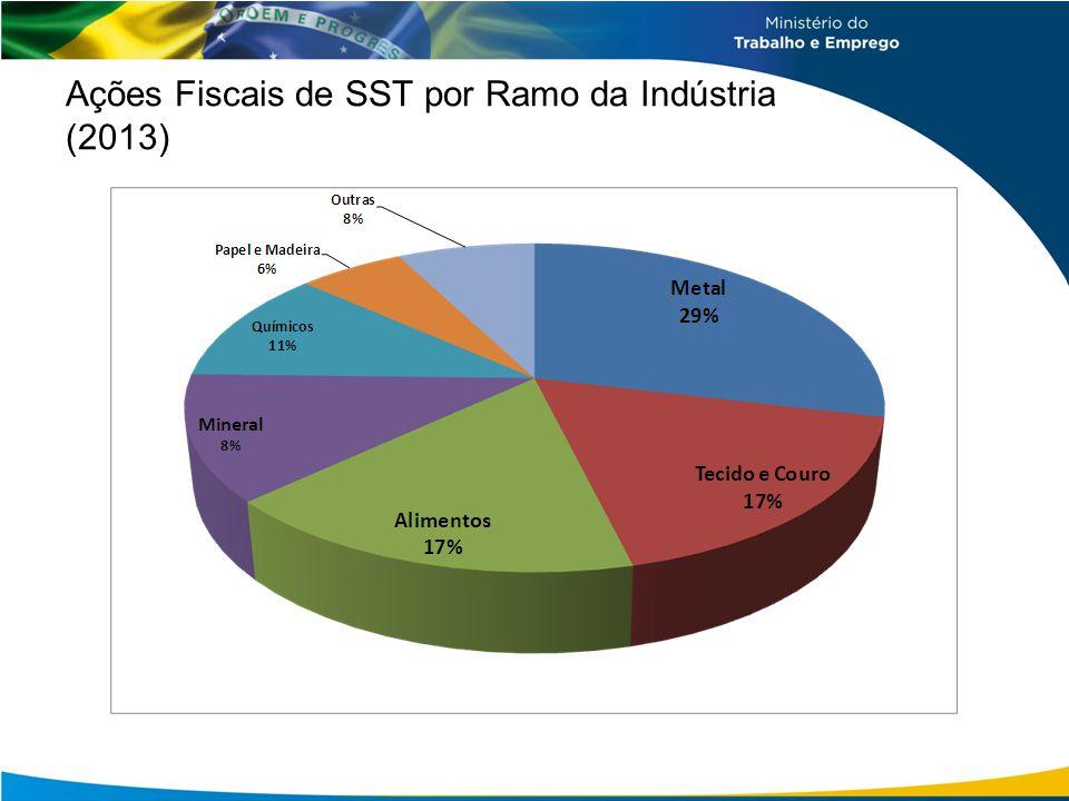 Ações Fiscais de SST por Ramo da Indústria (2013)