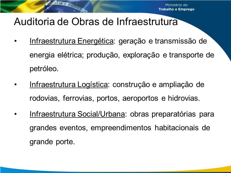 Auditoria de Obras de Infraestrutura