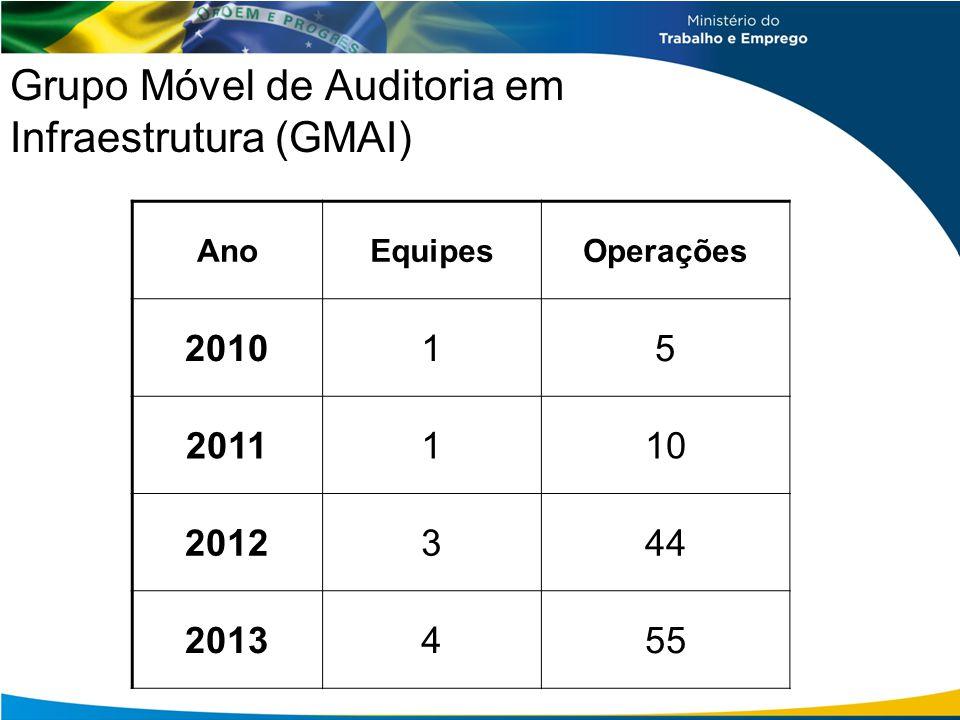 Grupo Móvel de Auditoria em Infraestrutura (GMAI)