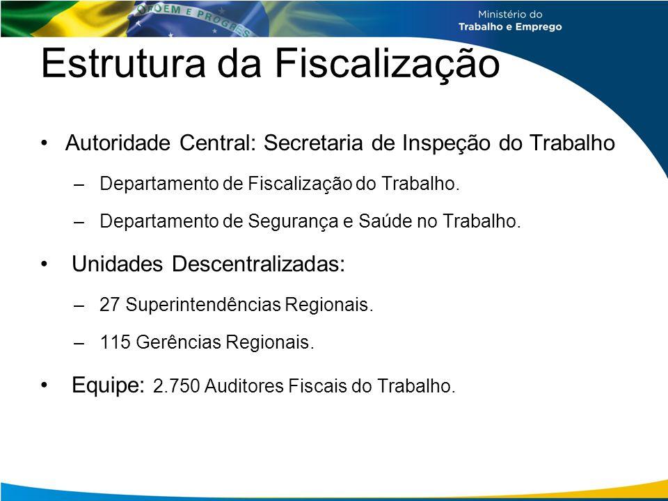 Estrutura da Fiscalização