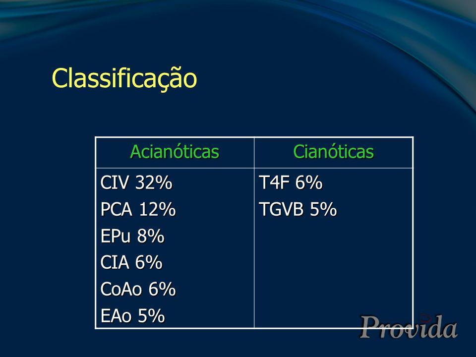 Classificação Acianóticas Cianóticas CIV 32% PCA 12% EPu 8% CIA 6%