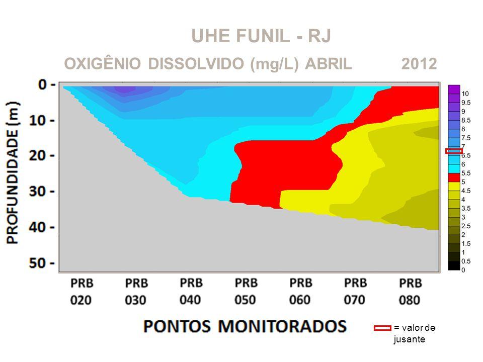 UHE FUNIL - RJ OXIGÊNIO DISSOLVIDO (mg/L) ABRIL 2012