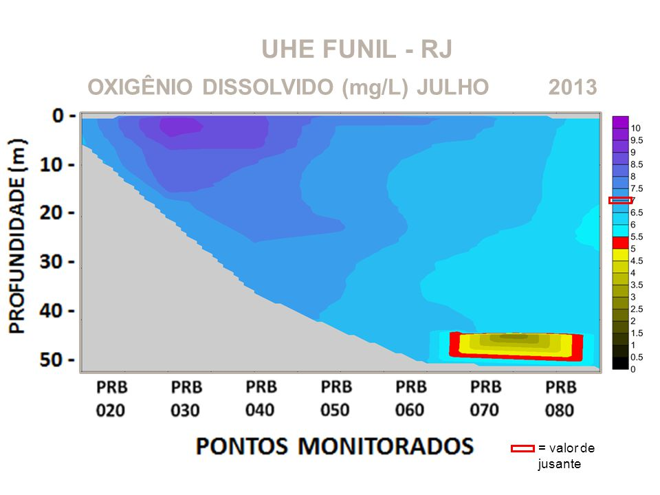UHE FUNIL - RJ OXIGÊNIO DISSOLVIDO (mg/L) JULHO 2013