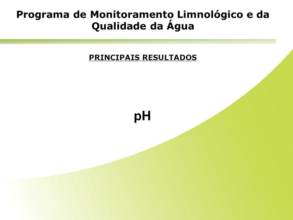 pH Programa de Monitoramento Limnológico e da Qualidade da Água
