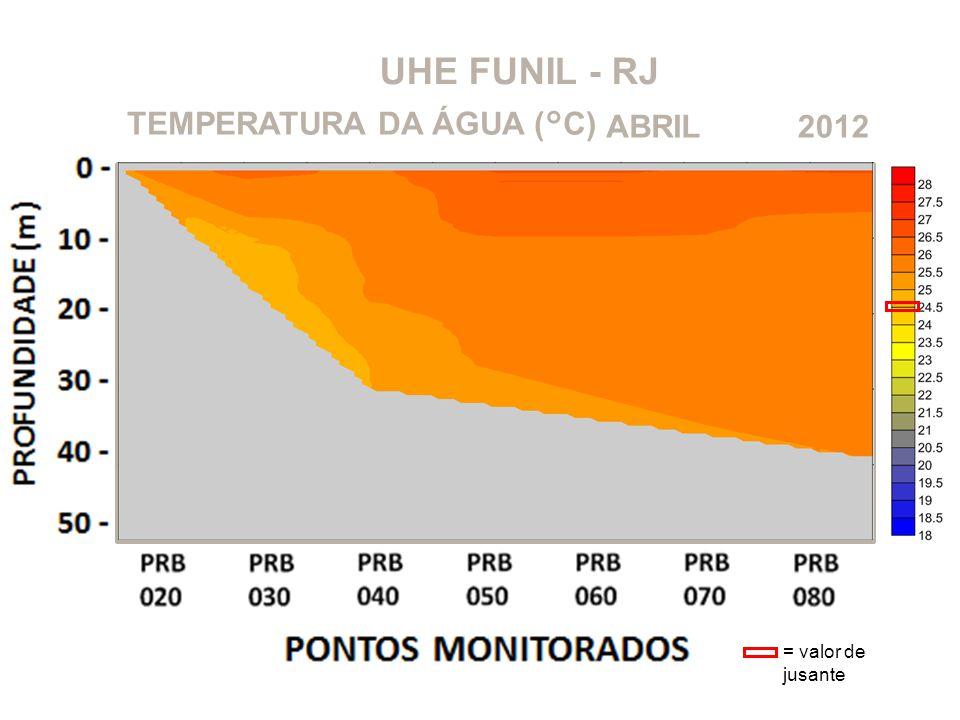 UHE FUNIL - RJ TEMPERATURA DA ÁGUA (°C) ABRIL 2012 = valor de jusante
