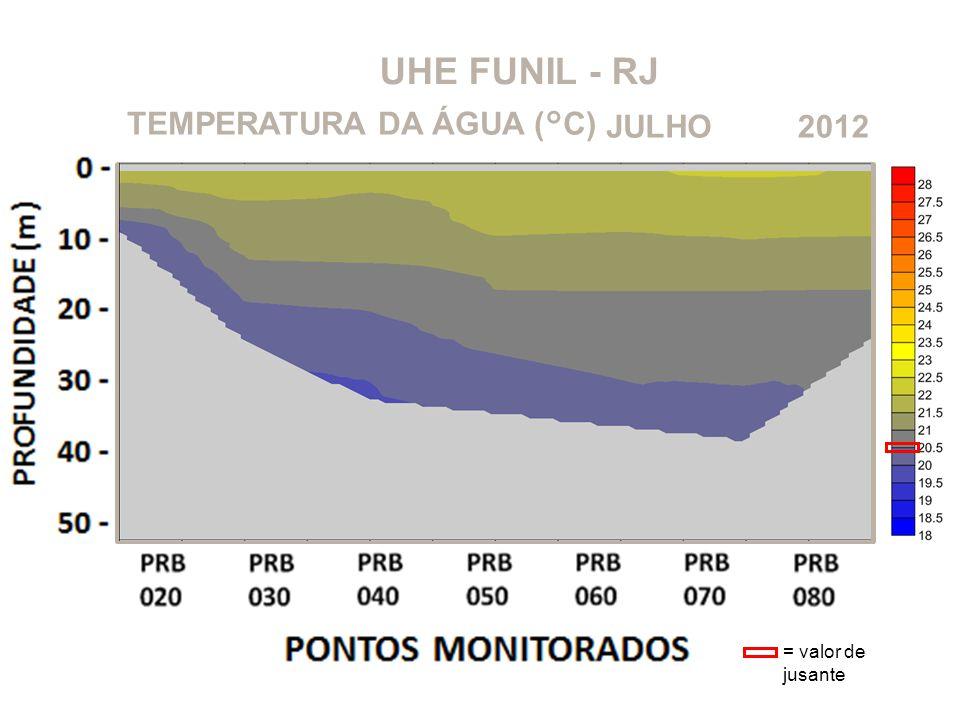 UHE FUNIL - RJ TEMPERATURA DA ÁGUA (°C) JULHO 2012 = valor de jusante