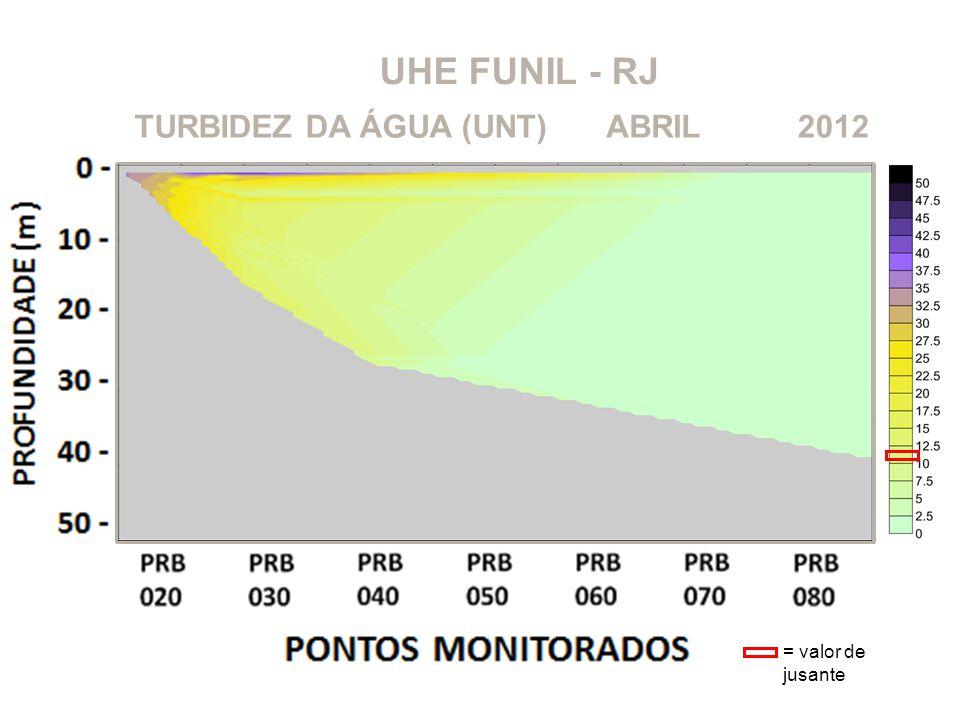 UHE FUNIL - RJ TURBIDEZ DA ÁGUA (UNT) ABRIL 2012 = valor de jusante