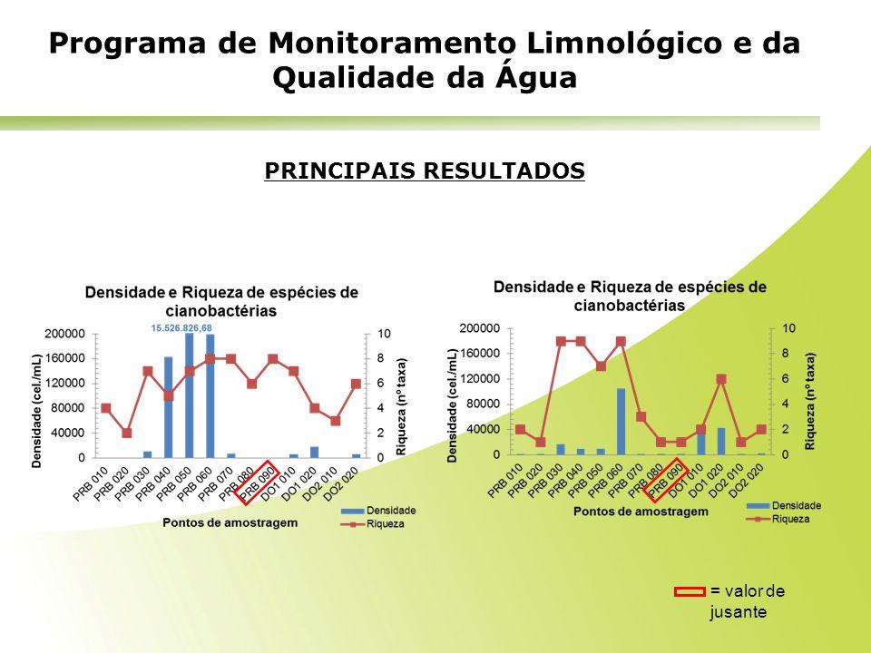 Programa de Monitoramento Limnológico e da Qualidade da Água