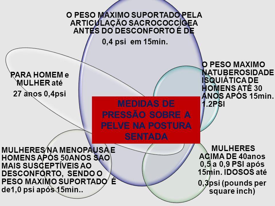MEDIDAS DE PRESSÃO SOBRE A PELVE NA POSTURA SENTADA