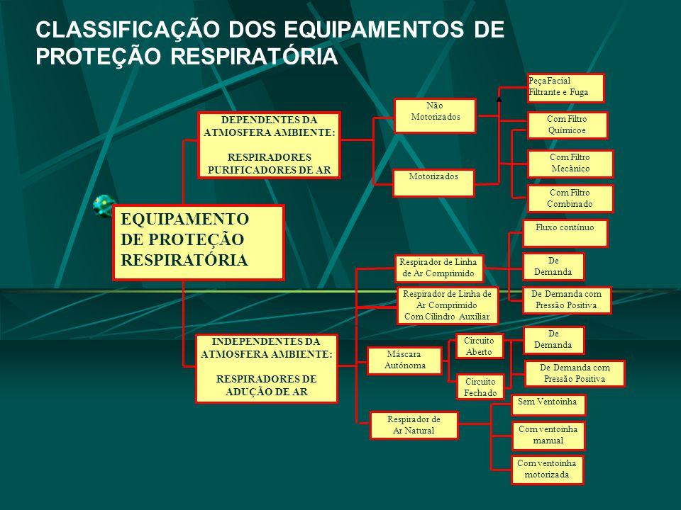 CLASSIFICAÇÃO DOS EQUIPAMENTOS DE PROTEÇÃO RESPIRATÓRIA