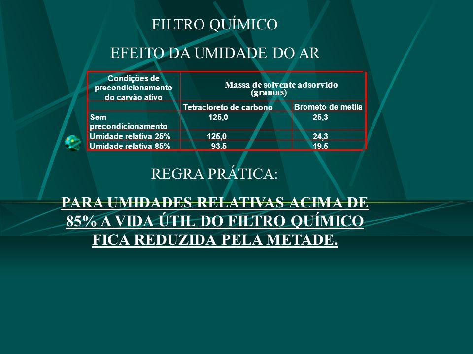 FILTRO QUÍMICO EFEITO DA UMIDADE DO AR REGRA PRÁTICA: