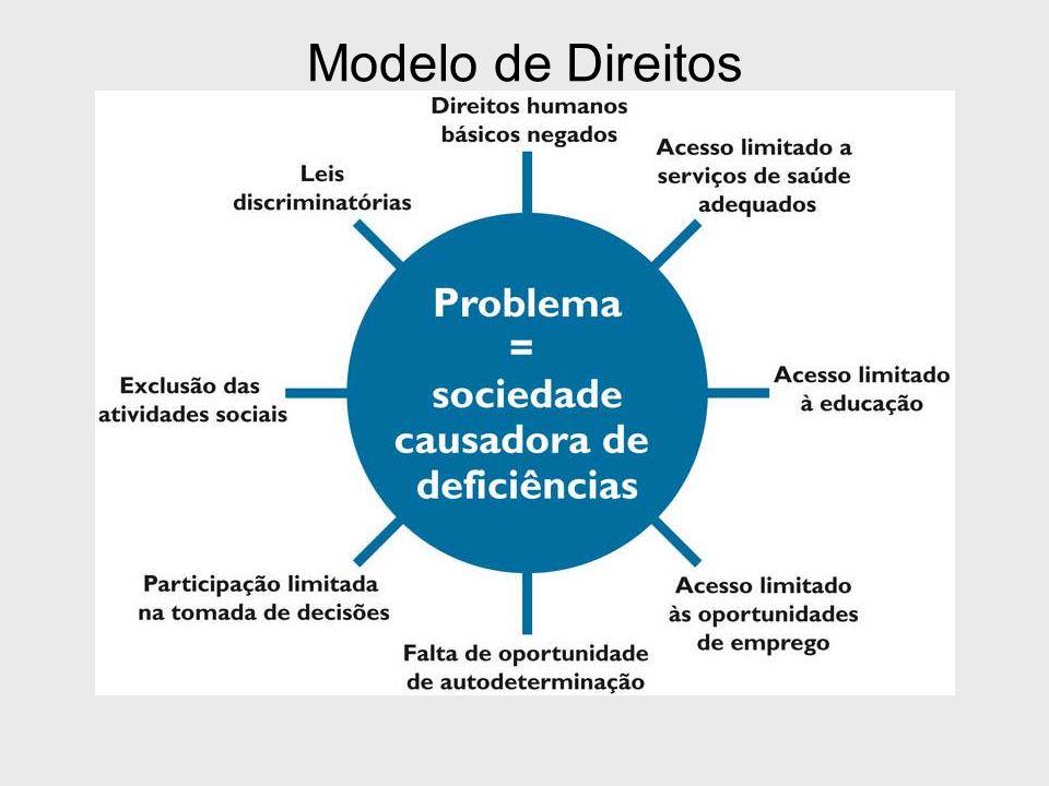 Modelo de Direitos