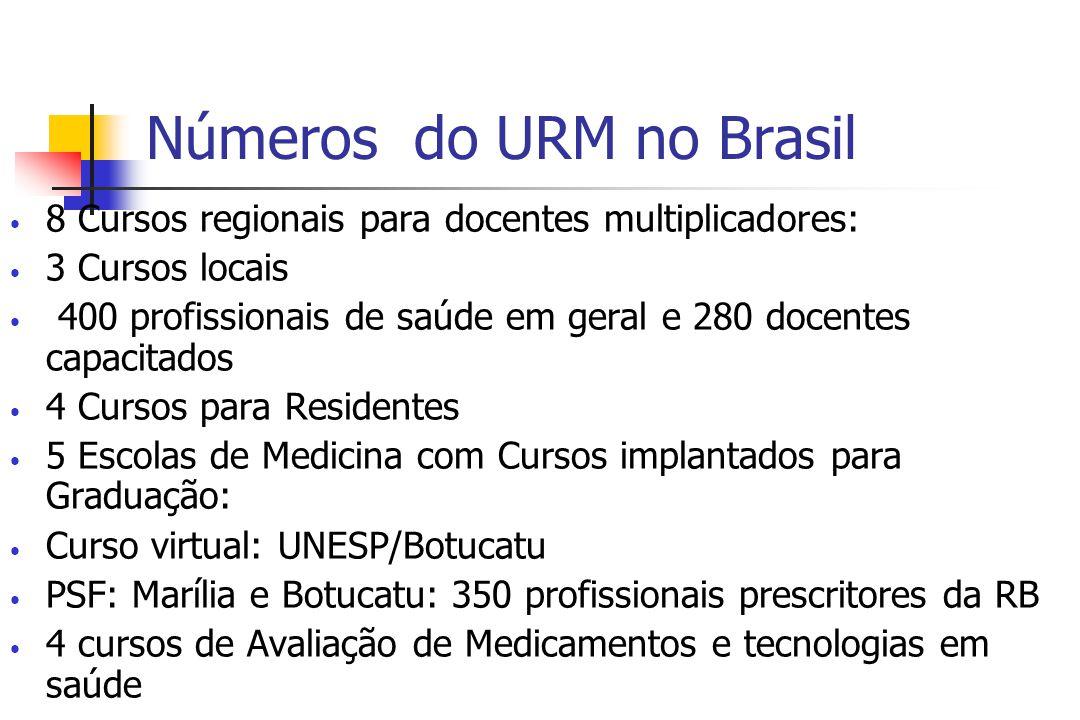 Números do URM no Brasil