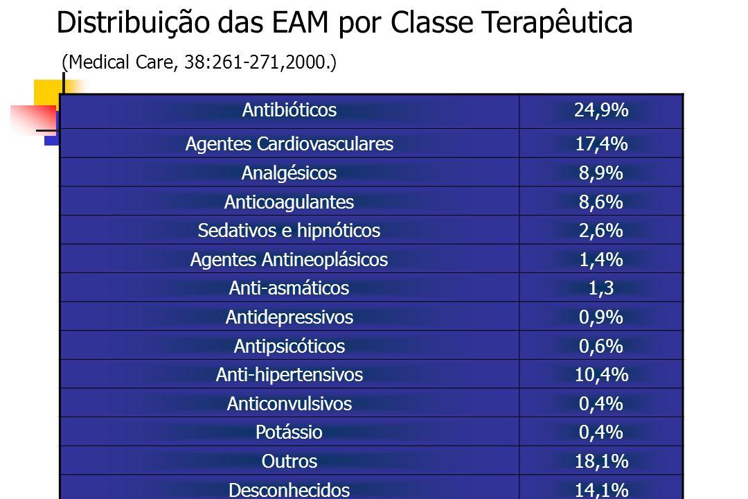 Distribuição das EAM por Classe Terapêutica