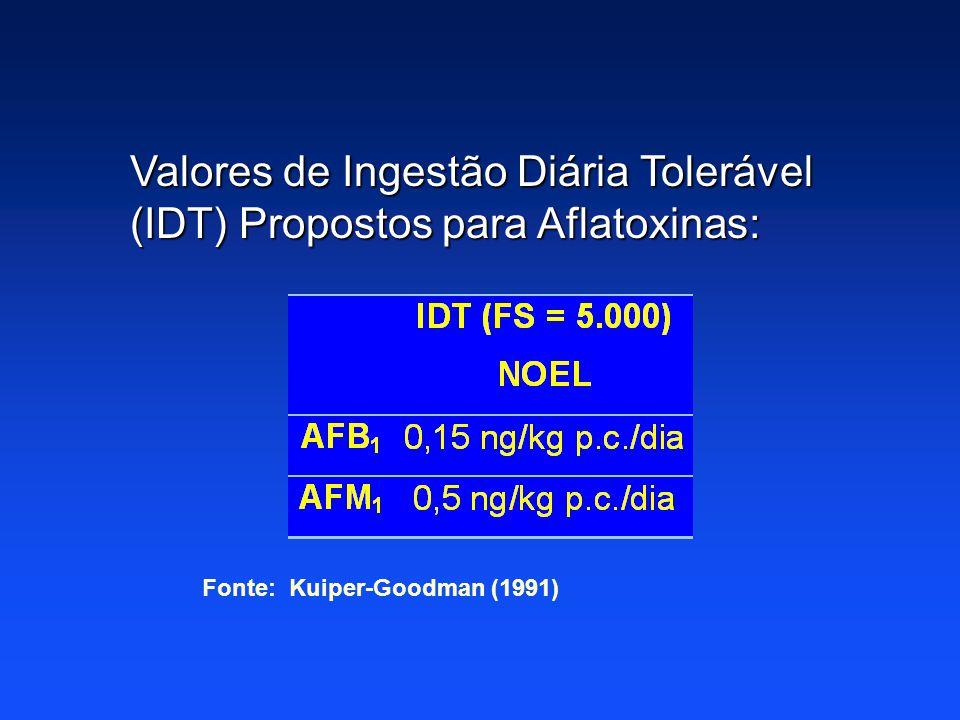 Valores de Ingestão Diária Tolerável (IDT) Propostos para Aflatoxinas: