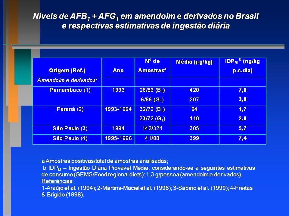 Níveis de AFB1 + AFG1 em amendoim e derivados no Brasil e respectivas estimativas de ingestão diária