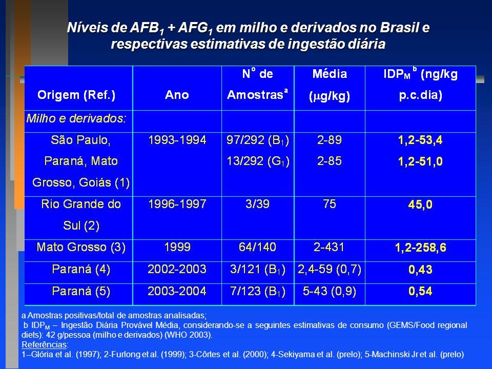 Níveis de AFB1 + AFG1 em milho e derivados no Brasil e respectivas estimativas de ingestão diária