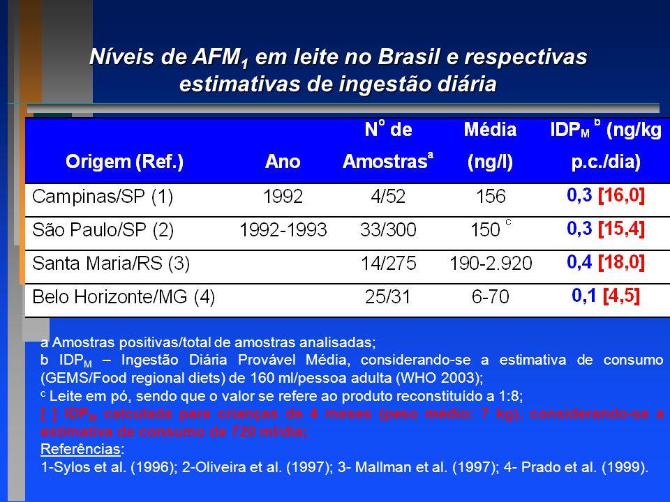 Níveis de AFM1 em leite no Brasil e respectivas estimativas de ingestão diária