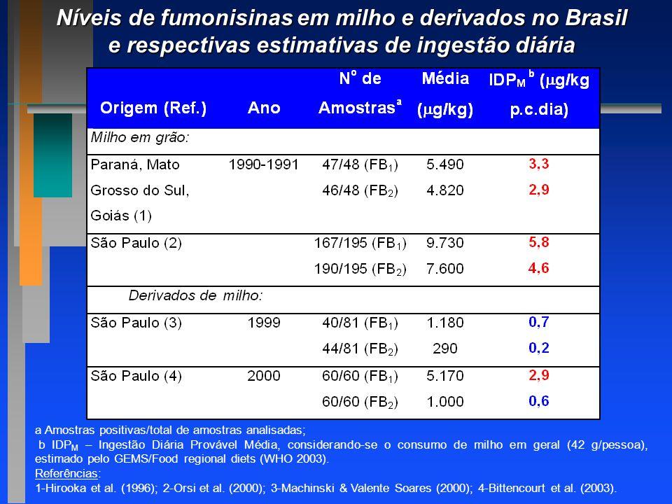 Níveis de fumonisinas em milho e derivados no Brasil e respectivas estimativas de ingestão diária