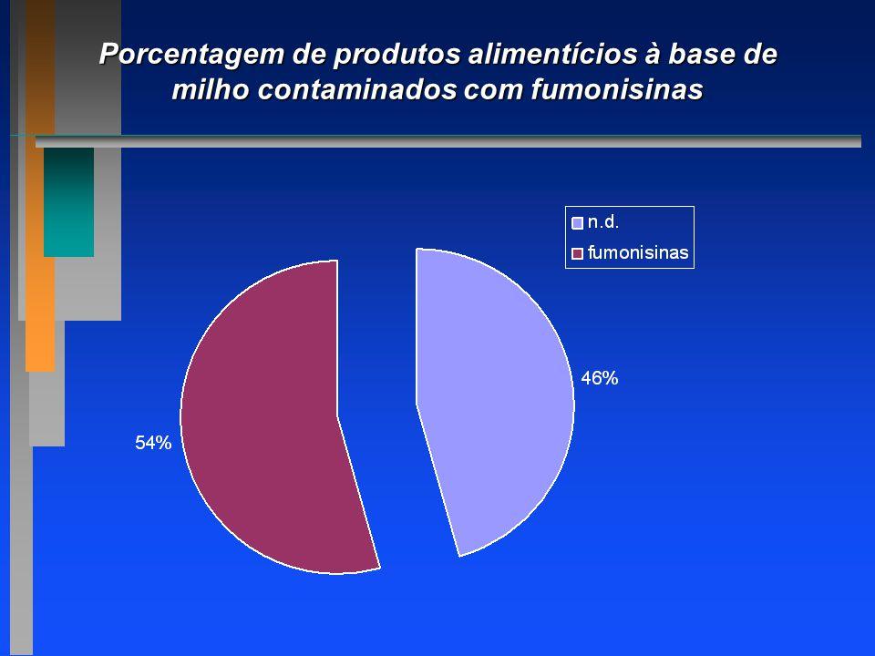 Porcentagem de produtos alimentícios à base de milho contaminados com fumonisinas