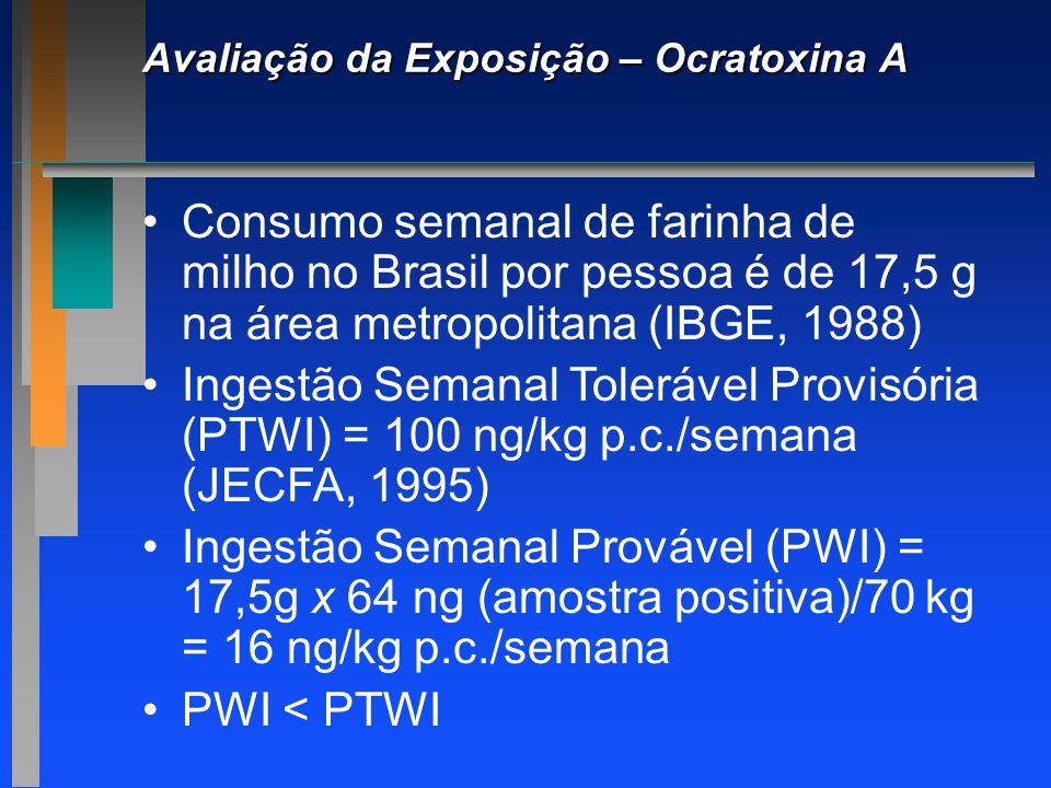 Avaliação da Exposição – Ocratoxina A