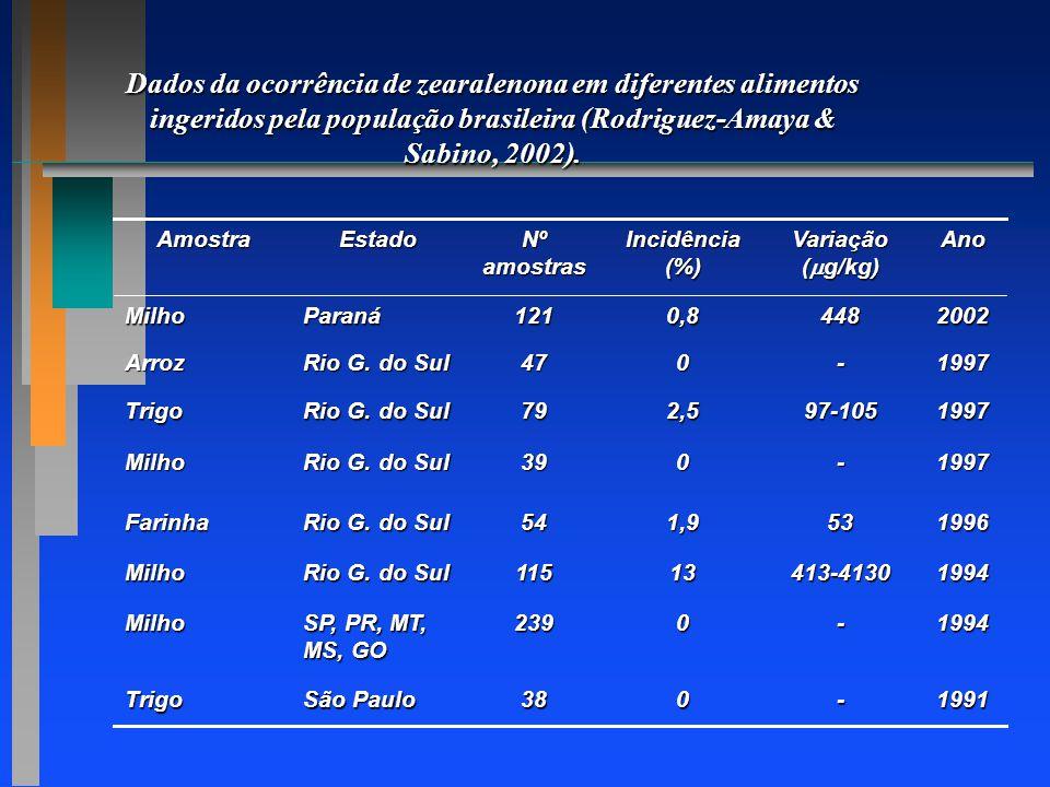 Dados da ocorrência de zearalenona em diferentes alimentos ingeridos pela população brasileira (Rodriguez-Amaya & Sabino, 2002).