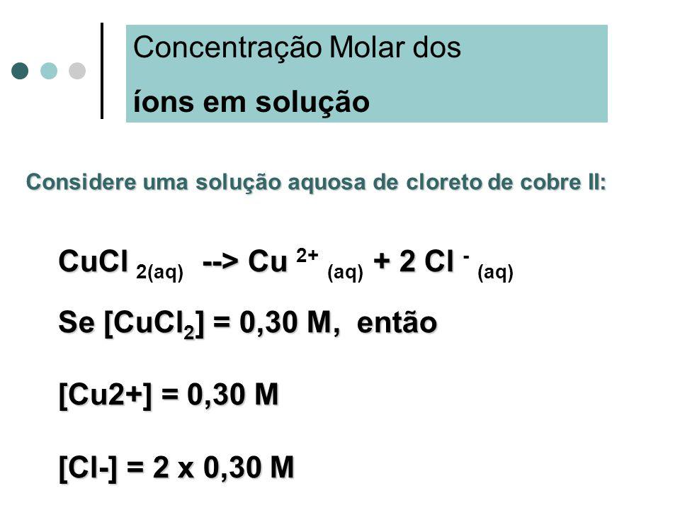 Concentração Molar dos íons em solução
