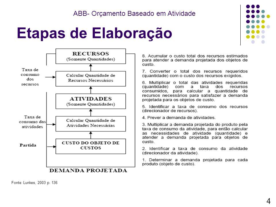 Etapas de Elaboração 4 ABB- Orçamento Baseado em Atividade