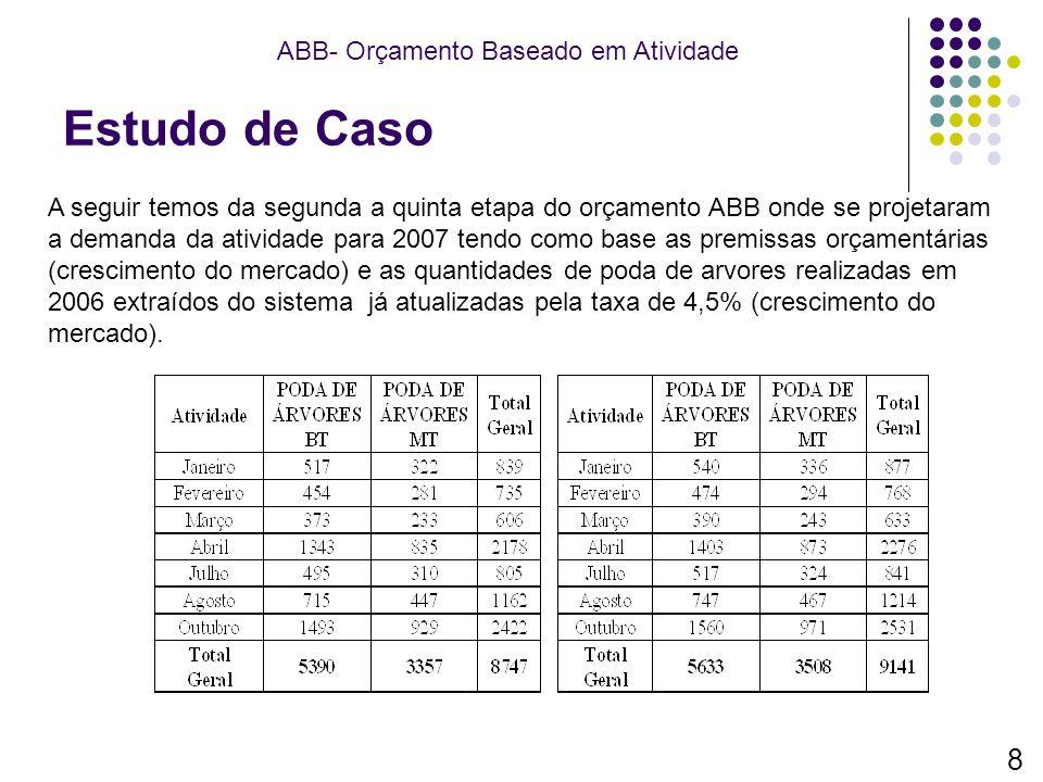 Estudo de Caso 8 ABB- Orçamento Baseado em Atividade