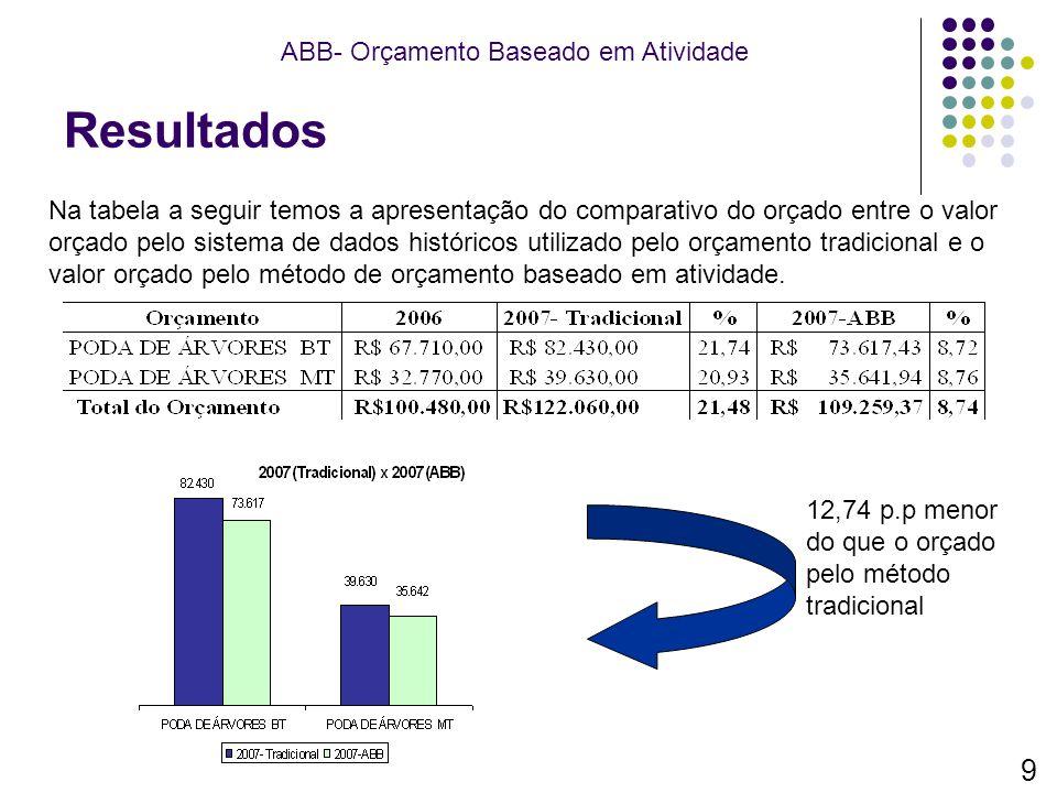 Resultados 9 ABB- Orçamento Baseado em Atividade