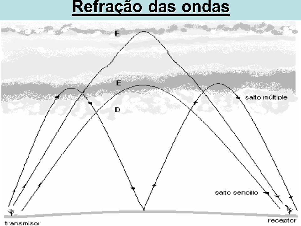 Refração das ondas